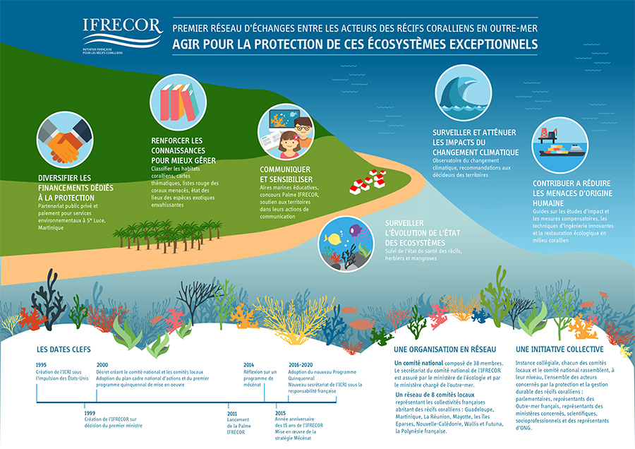 juliebeal-infographie-ifrecor